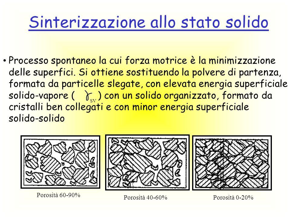 Sinterizzazione allo stato solido Processo spontaneo la cui forza motrice è la minimizzazione delle superfici. Si ottiene sostituendo la polvere di pa