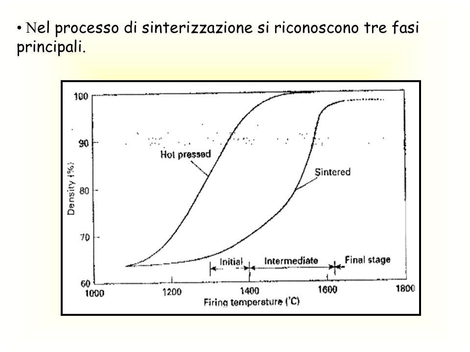 N el processo di sinterizzazione si riconoscono tre fasi principali.