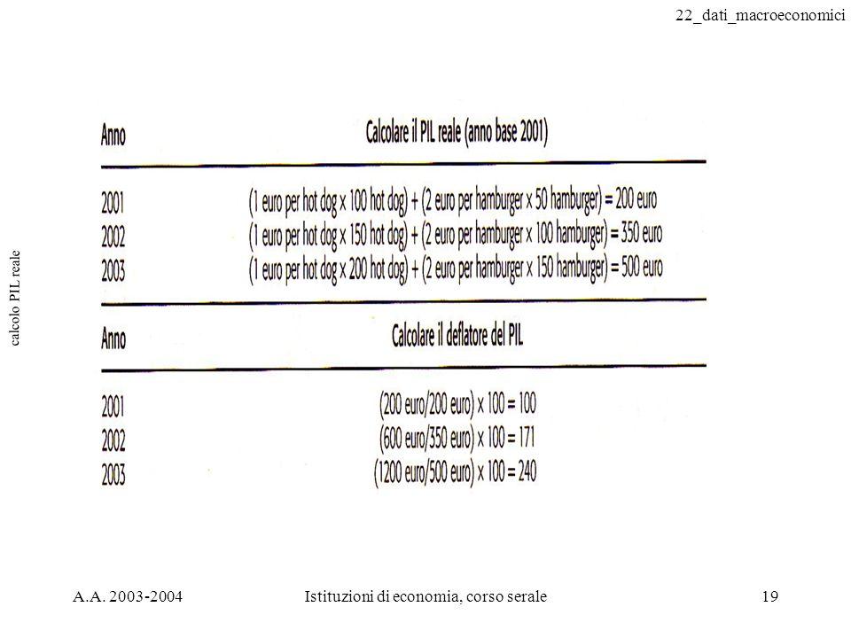 22_dati_macroeconomici A.A. 2003-2004Istituzioni di economia, corso serale19 calcolo PIL reale