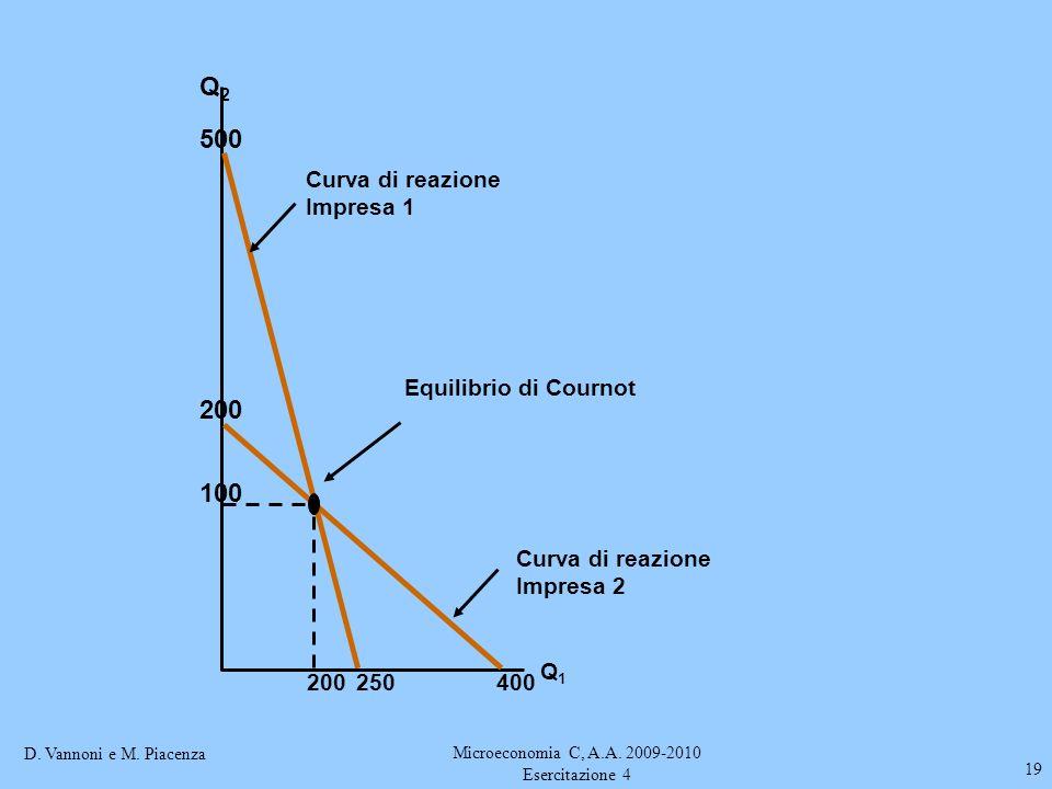 D. Vannoni e M. Piacenza Microeconomia C, A.A. 2009-2010 Esercitazione 4 19 Q2Q2 Q1Q1 Curva di reazione Impresa 1 500 250 Curva di reazione Impresa 2