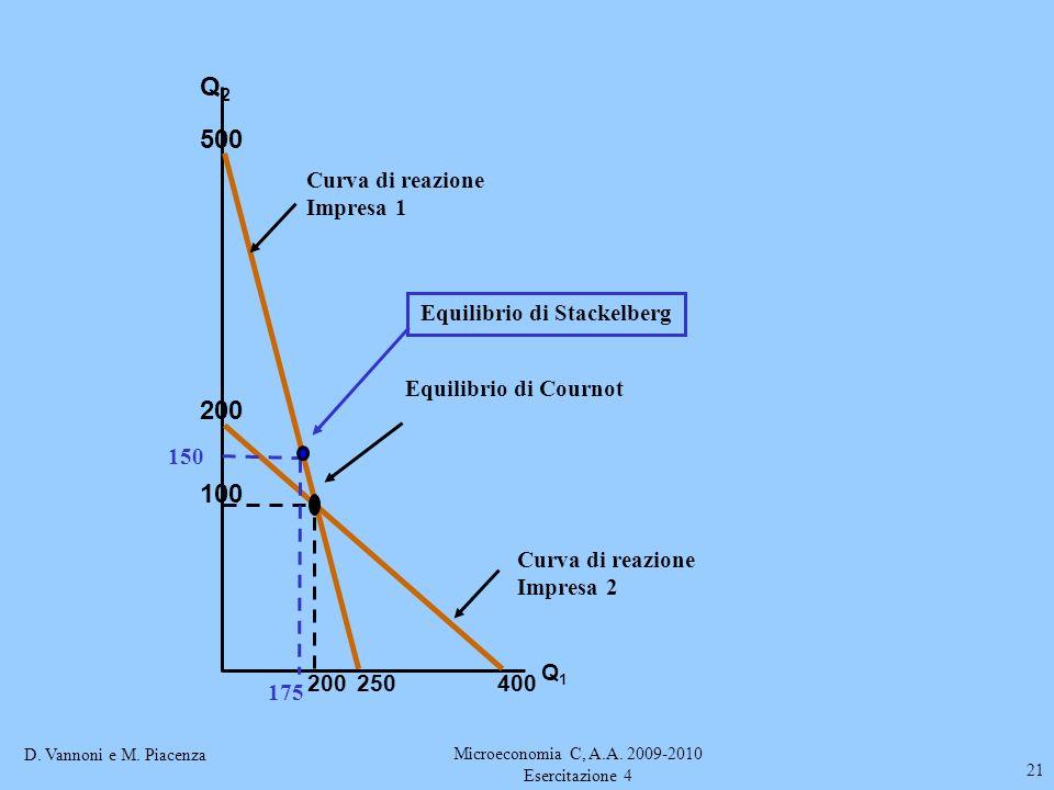 D. Vannoni e M. Piacenza Microeconomia C, A.A. 2009-2010 Esercitazione 4 21 Q2Q2 Q1Q1 Curva di reazione Impresa 1 500 250 Curva di reazione Impresa 2