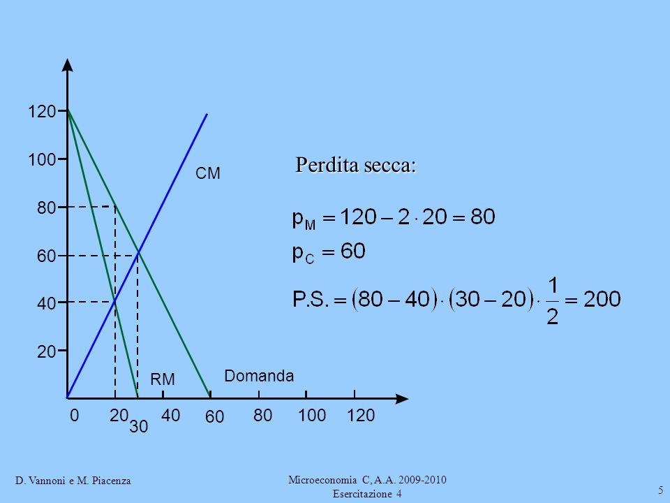 D. Vannoni e M. Piacenza Microeconomia C, A.A. 2009-2010 Esercitazione 4 5 02040 Domanda CM RM 30 60 80100120 100 80 60 40 20 Perdita secca: