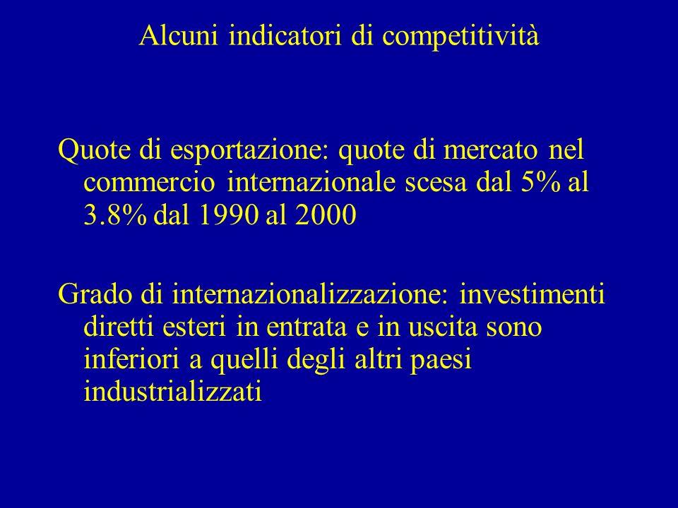 Alcuni indicatori di competitività Quote di esportazione: quote di mercato nel commercio internazionale scesa dal 5% al 3.8% dal 1990 al 2000 Grado di internazionalizzazione: investimenti diretti esteri in entrata e in uscita sono inferiori a quelli degli altri paesi industrializzati