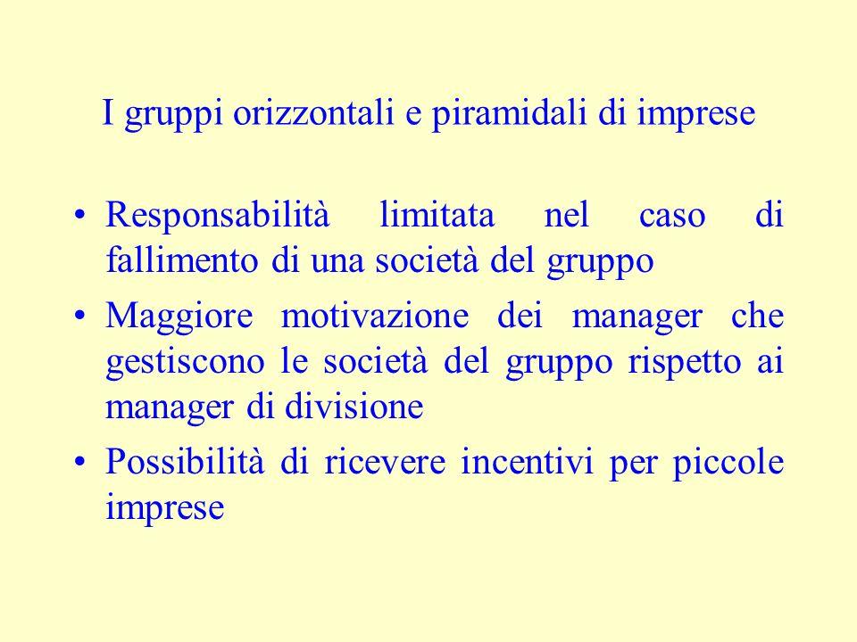 I gruppi orizzontali e piramidali di imprese Responsabilità limitata nel caso di fallimento di una società del gruppo Maggiore motivazione dei manager che gestiscono le società del gruppo rispetto ai manager di divisione Possibilità di ricevere incentivi per piccole imprese