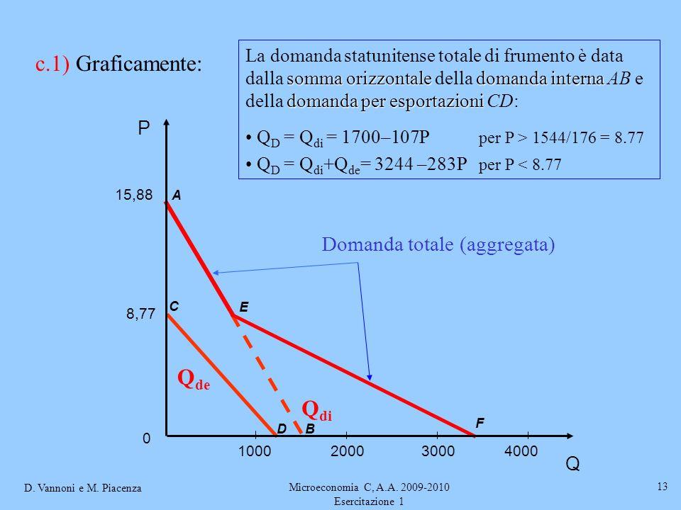 D. Vannoni e M. Piacenza Microeconomia C, A.A. 2009-2010 Esercitazione 1 13 C D Q de A B Q di somma orizzontaledomanda interna domanda per esportazion