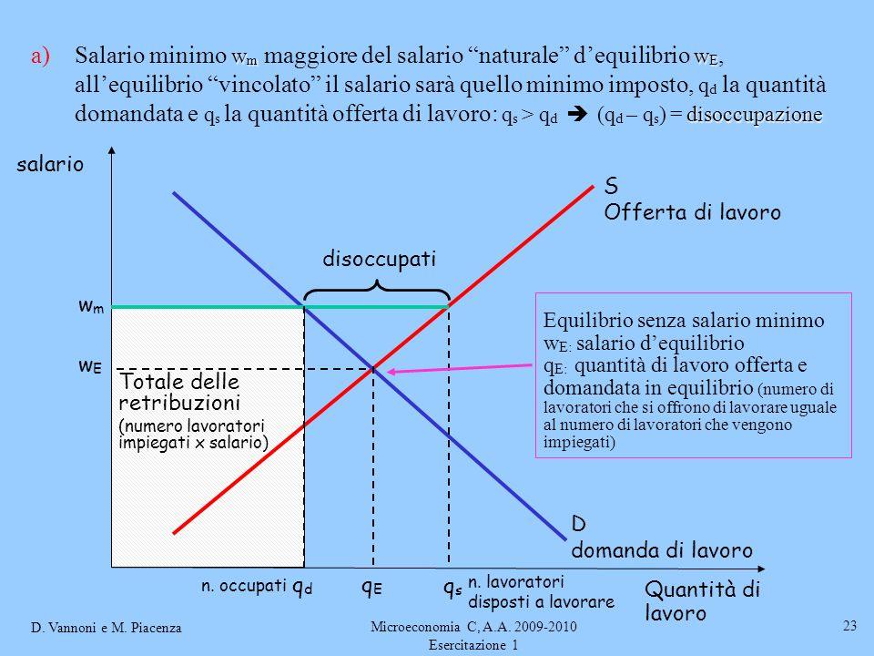D. Vannoni e M. Piacenza Microeconomia C, A.A. 2009-2010 Esercitazione 1 23 w m w E disoccupazione a)Salario minimo w m maggiore del salario naturale