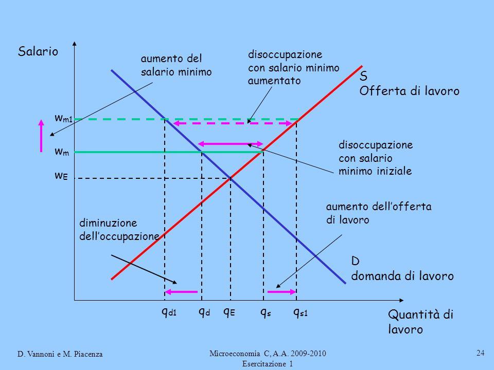 D. Vannoni e M. Piacenza Microeconomia C, A.A. 2009-2010 Esercitazione 1 24 S Offerta di lavoro D domanda di lavoro wEwE Salario Quantità di lavoro qE