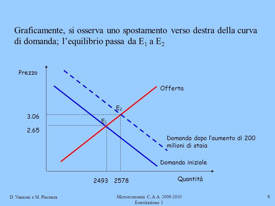 D. Vannoni e M. Piacenza Microeconomia C, A.A. 2009-2010 Esercitazione 1 6 Domanda dopo laumento di 200 milioni di staia Prezzo Quantità Domanda inizi