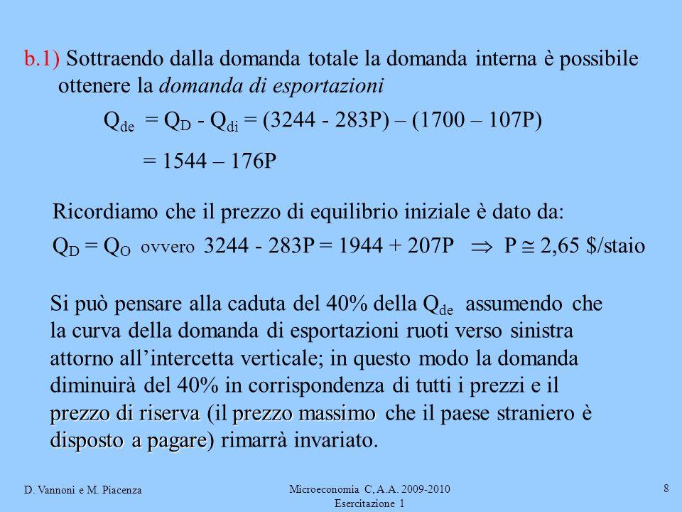 D. Vannoni e M. Piacenza Microeconomia C, A.A. 2009-2010 Esercitazione 1 8 b.1) Sottraendo dalla domanda totale la domanda interna è possibile ottener