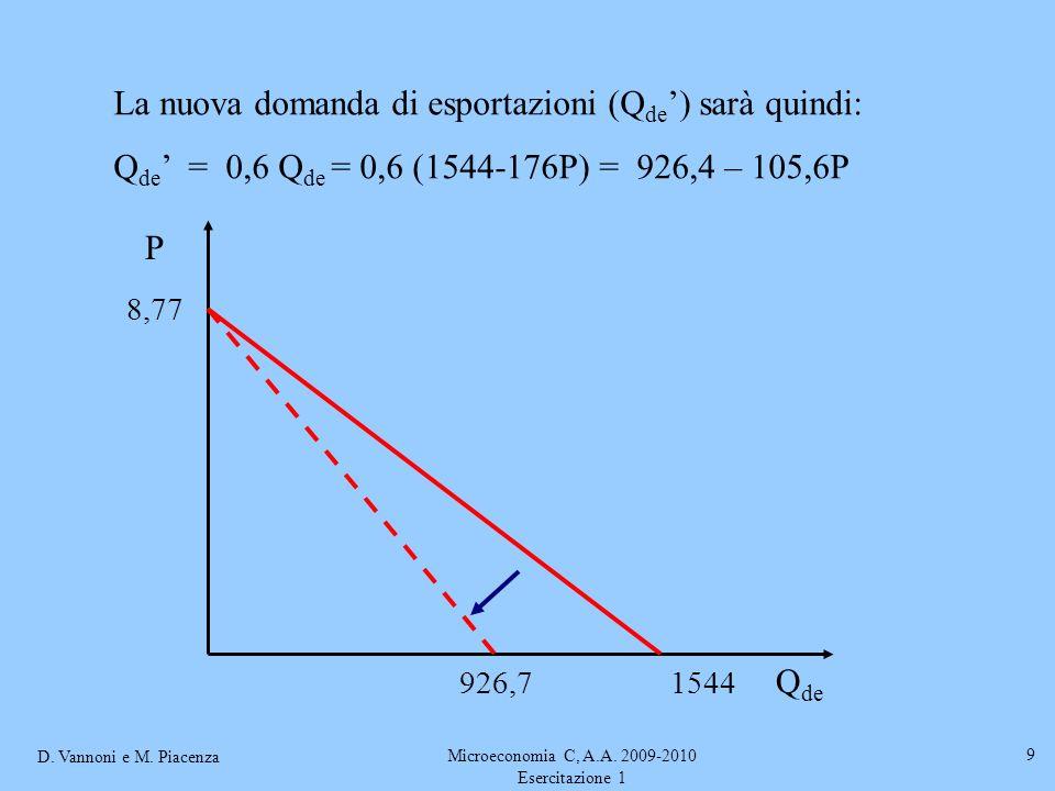 D. Vannoni e M. Piacenza Microeconomia C, A.A. 2009-2010 Esercitazione 1 9 P La nuova domanda di esportazioni (Q de ) sarà quindi: Q de = 0,6 Q de = 0