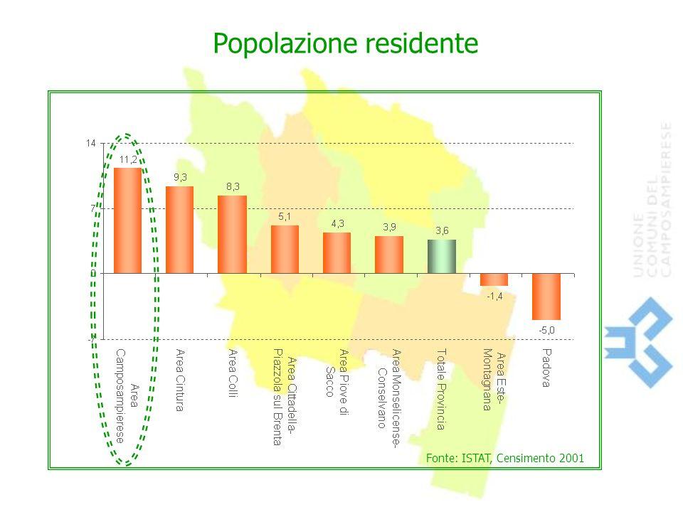 Fonte: ISTAT, Censimento 2001 Popolazione residente