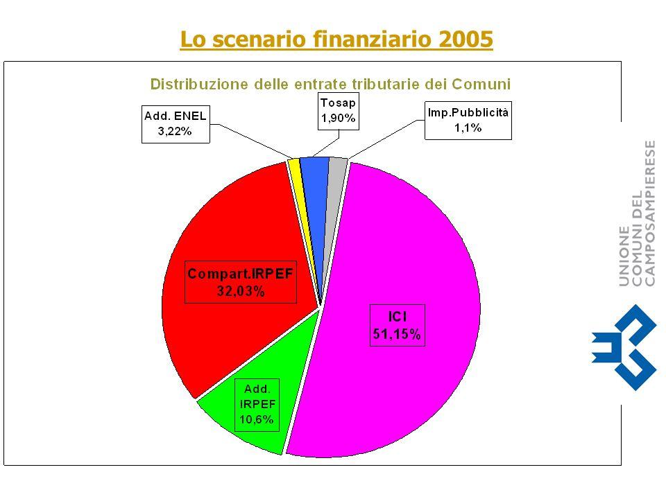 Lo scenario finanziario 2005