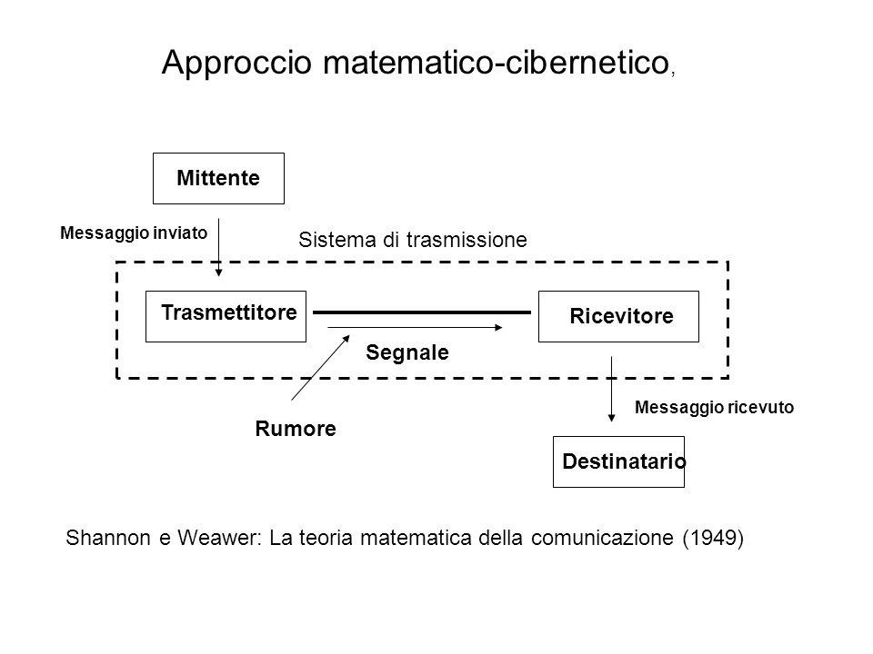 Mittente Trasmettitore Ricevitore Destinatario Sistema di trasmissione Segnale Rumore Shannon e Weawer: La teoria matematica della comunicazione (1949