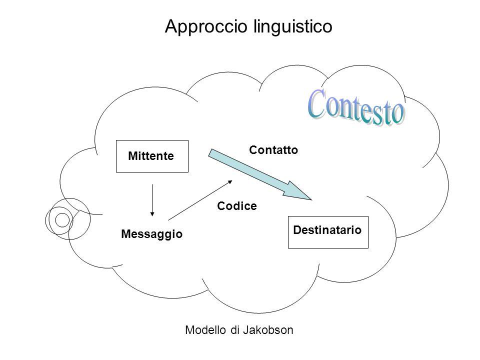 Mittente Destinatario Contatto Messaggio Codice Modello di Jakobson