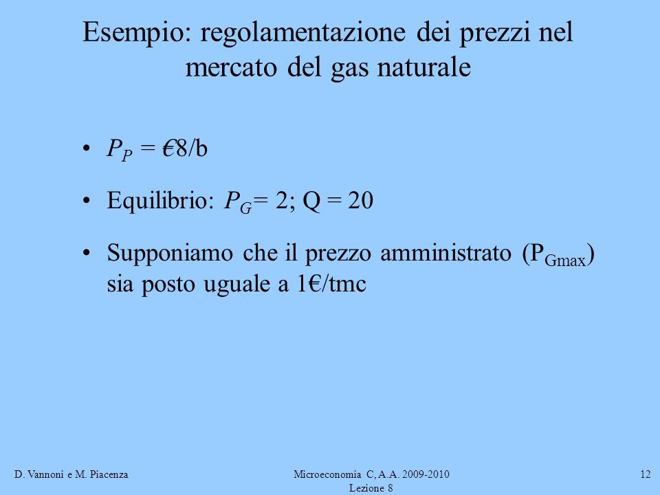 D. Vannoni e M. PiacenzaMicroeconomia C, A.A. 2009-2010 Lezione 8 12 Esempio: regolamentazione dei prezzi nel mercato del gas naturale P P = 8/b Equil