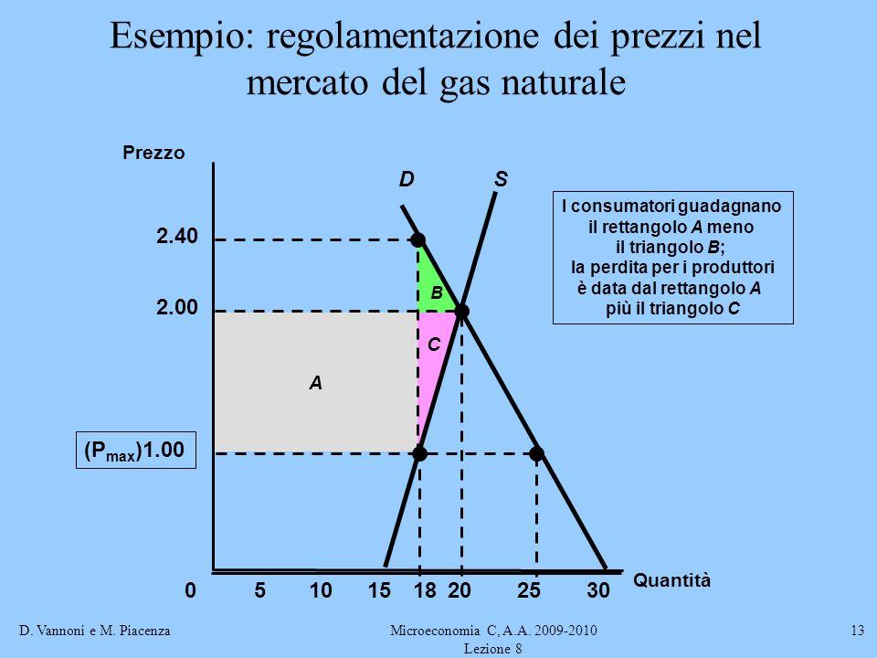 D. Vannoni e M. PiacenzaMicroeconomia C, A.A. 2009-2010 Lezione 8 13 Esempio: regolamentazione dei prezzi nel mercato del gas naturale B A 2.40 C I co