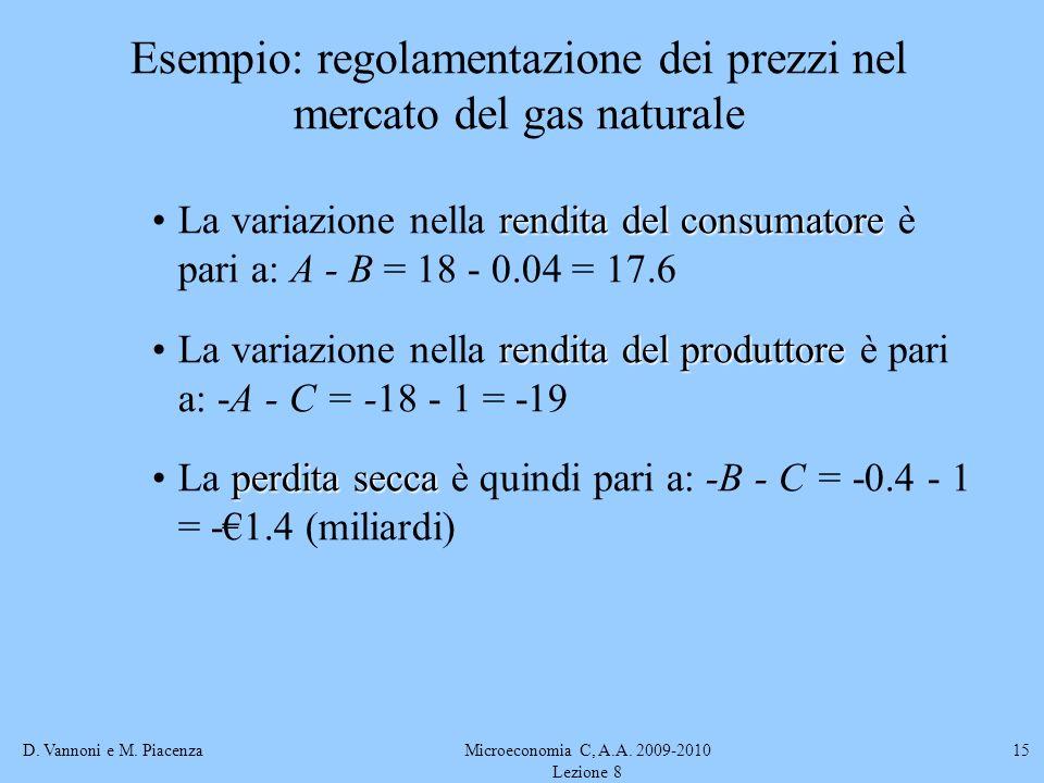 D. Vannoni e M. PiacenzaMicroeconomia C, A.A. 2009-2010 Lezione 8 15 Esempio: regolamentazione dei prezzi nel mercato del gas naturale rendita del con