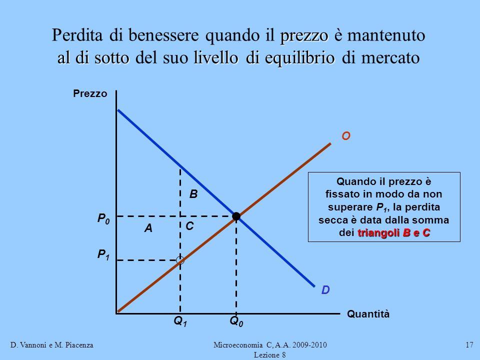 D. Vannoni e M. PiacenzaMicroeconomia C, A.A. 2009-2010 Lezione 8 17 P1P1 Q1Q1 A B C Quando il prezzo è triangoli B e C fissato in modo da non superar