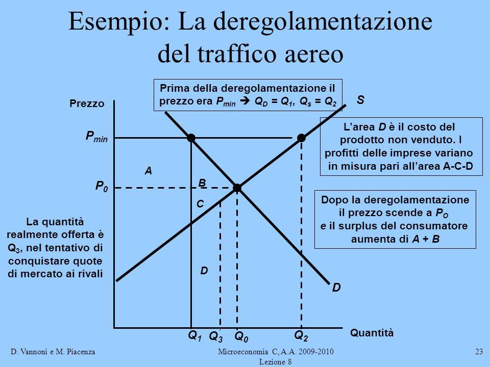 D. Vannoni e M. PiacenzaMicroeconomia C, A.A. 2009-2010 Lezione 8 23 Esempio: La deregolamentazione del traffico aereo B A C Dopo la deregolamentazion