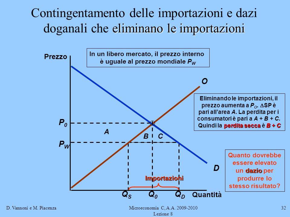 D. Vannoni e M. PiacenzaMicroeconomia C, A.A. 2009-2010 Lezione 8 32 QSQS QDQD PWPW Importazioni A BC Eliminando le importazioni, il prezzo aumenta a
