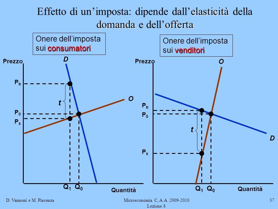 D. Vannoni e M. PiacenzaMicroeconomia C, A.A. 2009-2010 Lezione 8 37 elasticità domandaofferta Effetto di unimposta: dipende dallelasticità della doma
