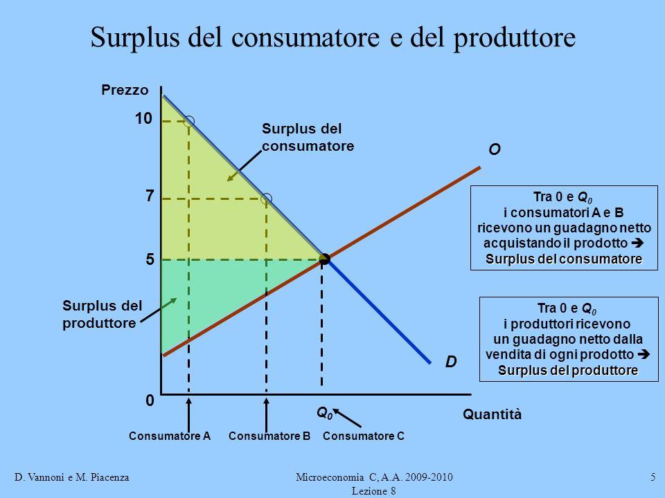 D. Vannoni e M. PiacenzaMicroeconomia C, A.A. 2009-2010 Lezione 8 5 Surplus del produttore Tra 0 e Q 0 i produttori ricevono un guadagno netto dalla v