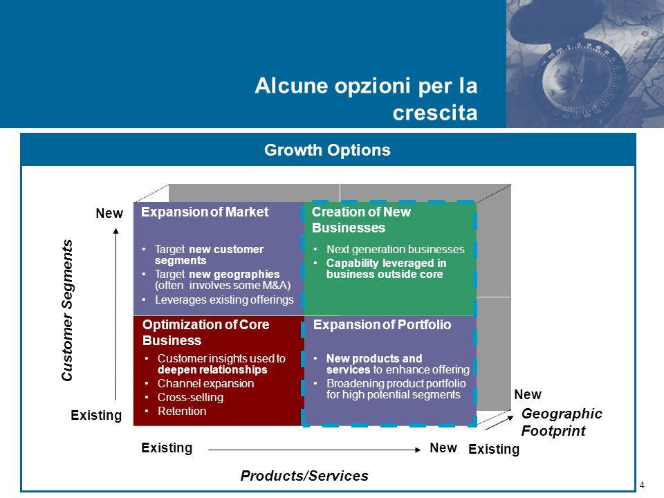 4 New Existing Products/Services Customer Segments ExistingNew Geographic Footprint Existing New Expansion of MarketCreation of New Businesses Expansion of Portfolio Target new customer segments Target new geographies (often involves some M&A) Leverages existing offerings Next generation businesses Capability leveraged in business outside core New products and services to enhance offering Broadening product portfolio for high potential segments Optimization of Core Business Customer insights used to deepen relationships Channel expansion Cross-selling Retention Growth Options Alcune opzioni per la crescita