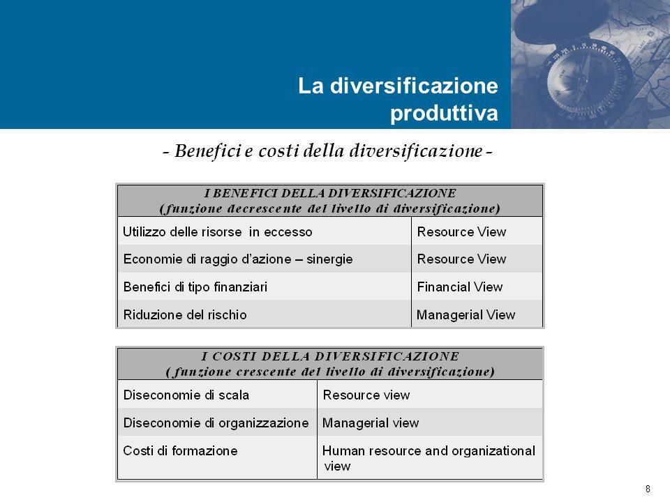9 Agenda La diversificazione dimpresa (cenni) Il concetto di coerenza produttiva e lindice di Teece et al.