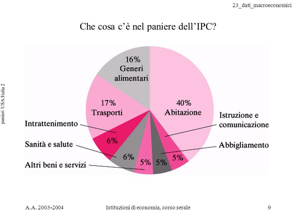 23_dati_macroeconomici A.A. 2003-2004Istituzioni di economia, corso serale9 panieri USA/Italia 2 Che cosa cè nel paniere dellIPC?