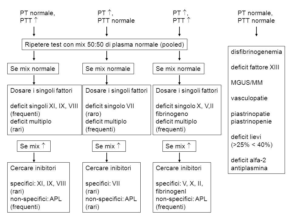PT normale, PTT PT normale, PTT normale PT, PTT PT, PTT normale Ripetere test con mix 50:50 di plasma normale (pooled) Se mix normale Dosare i singoli