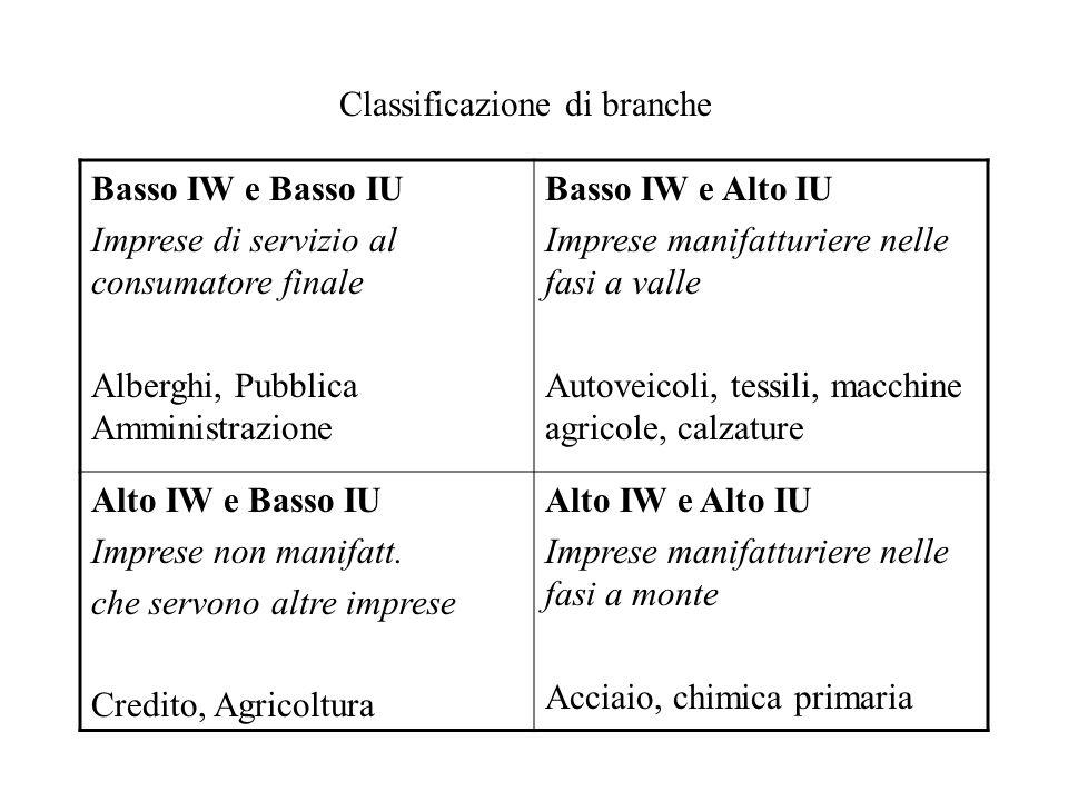 Classificazione di branche Basso IW e Basso IU Imprese di servizio al consumatore finale Alberghi, Pubblica Amministrazione Basso IW e Alto IU Imprese