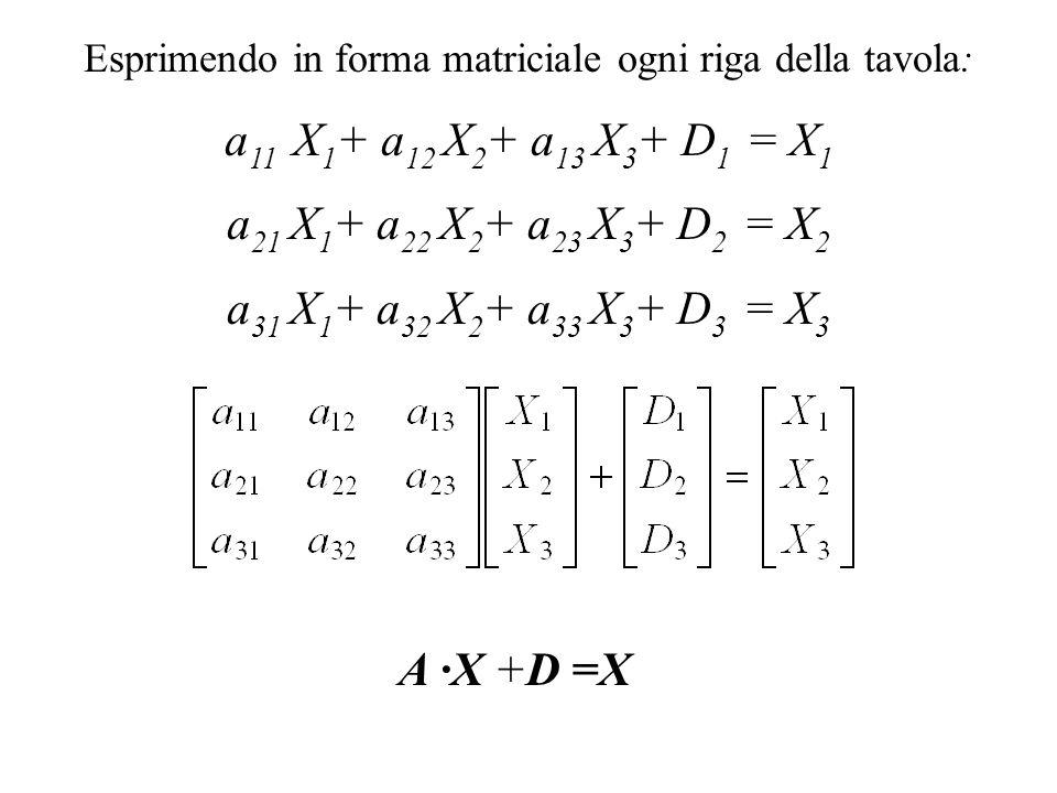 Esprimendo in forma matriciale ogni riga della tavola: a 11 X 1 + a 12 X 2 + a 13 X 3 + D 1 = X 1 a 21 X 1 + a 22 X 2 + a 23 X 3 + D 2 = X 2 a 31 X 1