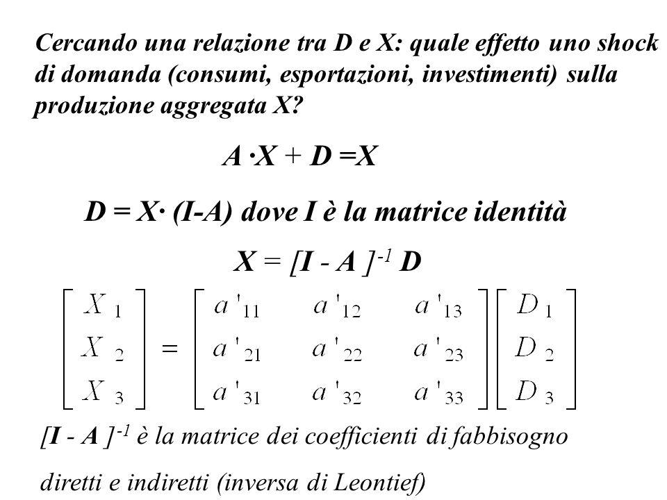 X = [I - A ] -1 D Cercando una relazione tra D e X: quale effetto uno shock di domanda (consumi, esportazioni, investimenti) sulla produzione aggregat