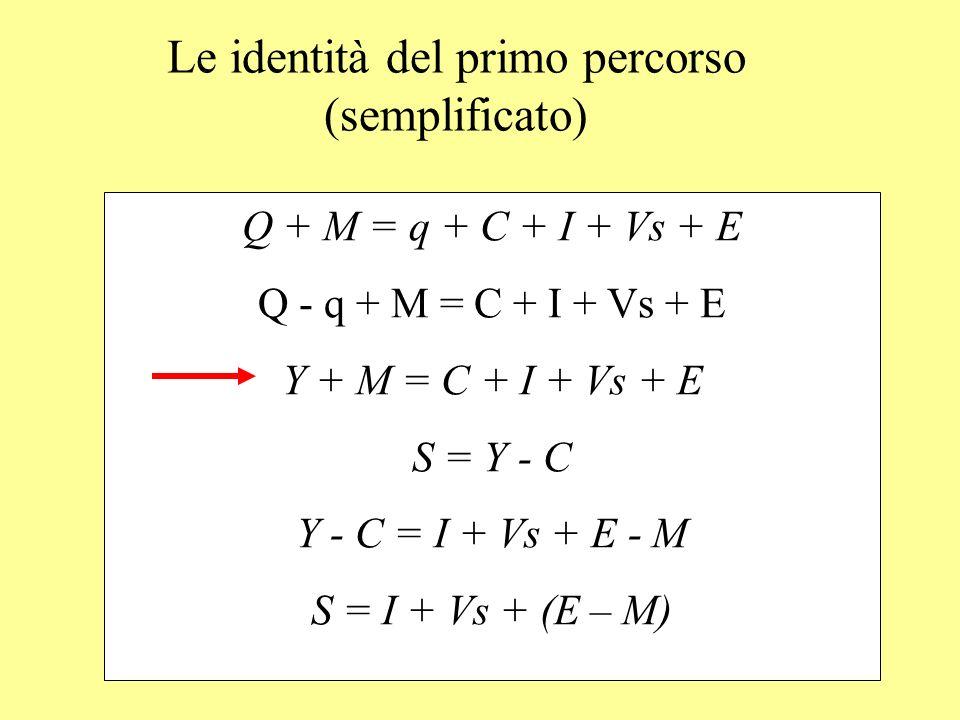 Le identità del primo percorso (semplificato) Q + M = q + C + I + Vs + E Q - q + M = C + I + Vs + E Y + M = C + I + Vs + E S = Y - C Y - C = I + Vs +