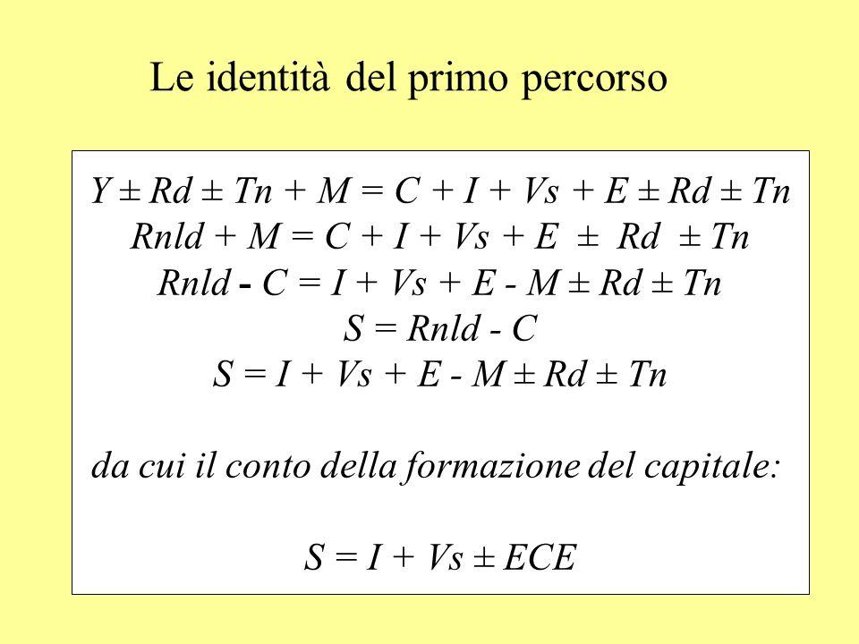 Le identità del primo percorso Y Rd Tn + M = C + I + Vs + E Rd Tn Rnld + M = C + I + Vs + E Rd Tn Rnld - C = I + Vs + E - M Rd Tn S = Rnld - C S = I +
