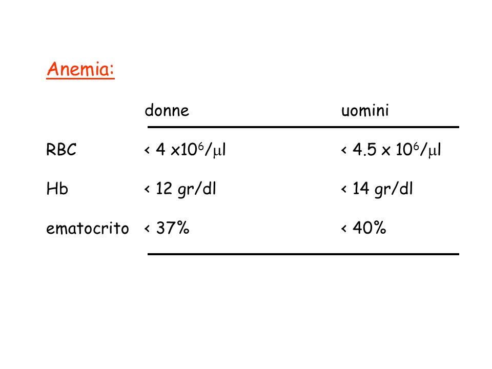 Tipi di anemia: ridotta produzione RBC (iporigenerativa) aumentata distruzione RBC (iper-rigenerativa) da sanguinamento acuto (blood loss)
