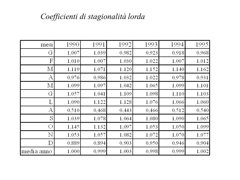Coefficienti di stagionalità lorda