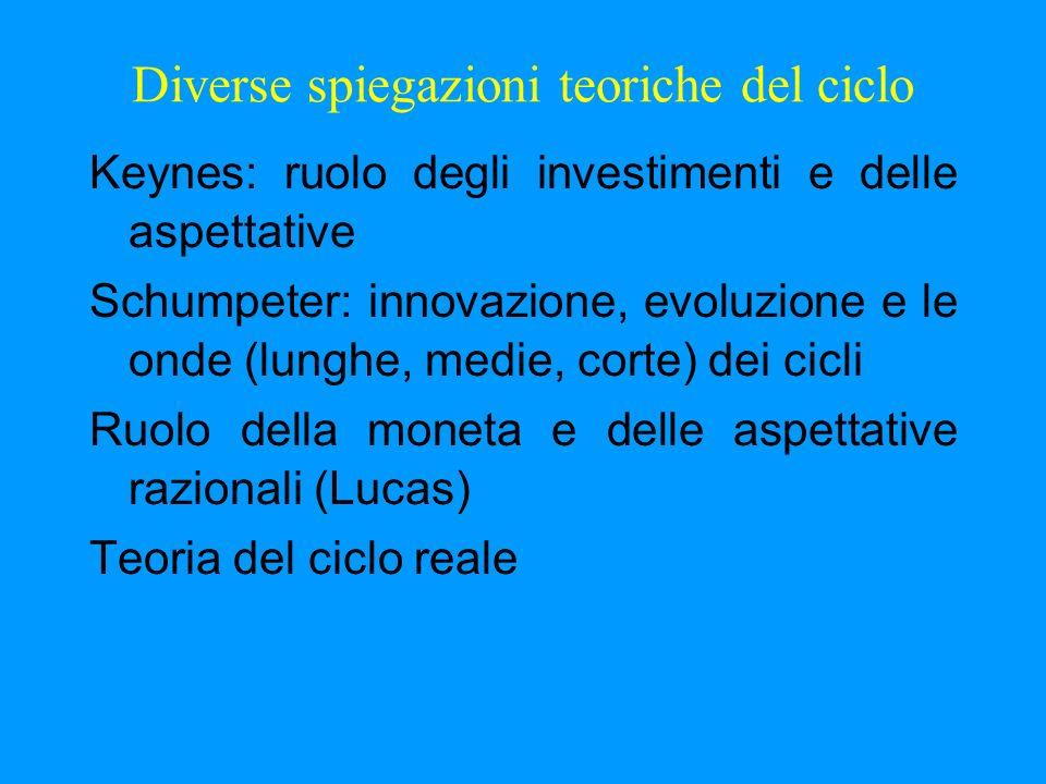 Diverse spiegazioni teoriche del ciclo Keynes: ruolo degli investimenti e delle aspettative Schumpeter: innovazione, evoluzione e le onde (lunghe, med