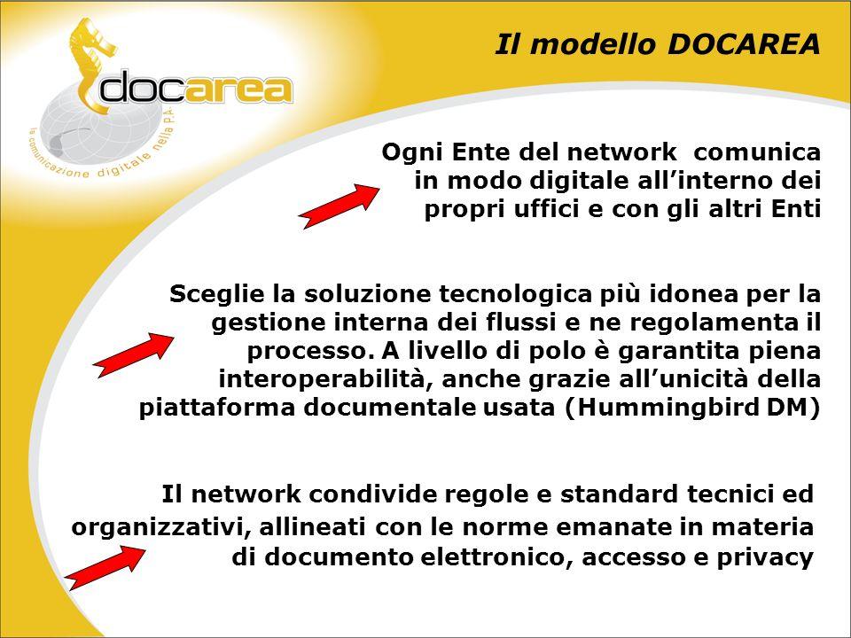 Il modello DOCAREA Sulla piattaforma così definita sono sviluppati in modo integrato i servizi finali, affiancando alle transazioni alfanumeriche, i flussi documentali che si generano e danno validità giuridica allintero processo/servizio
