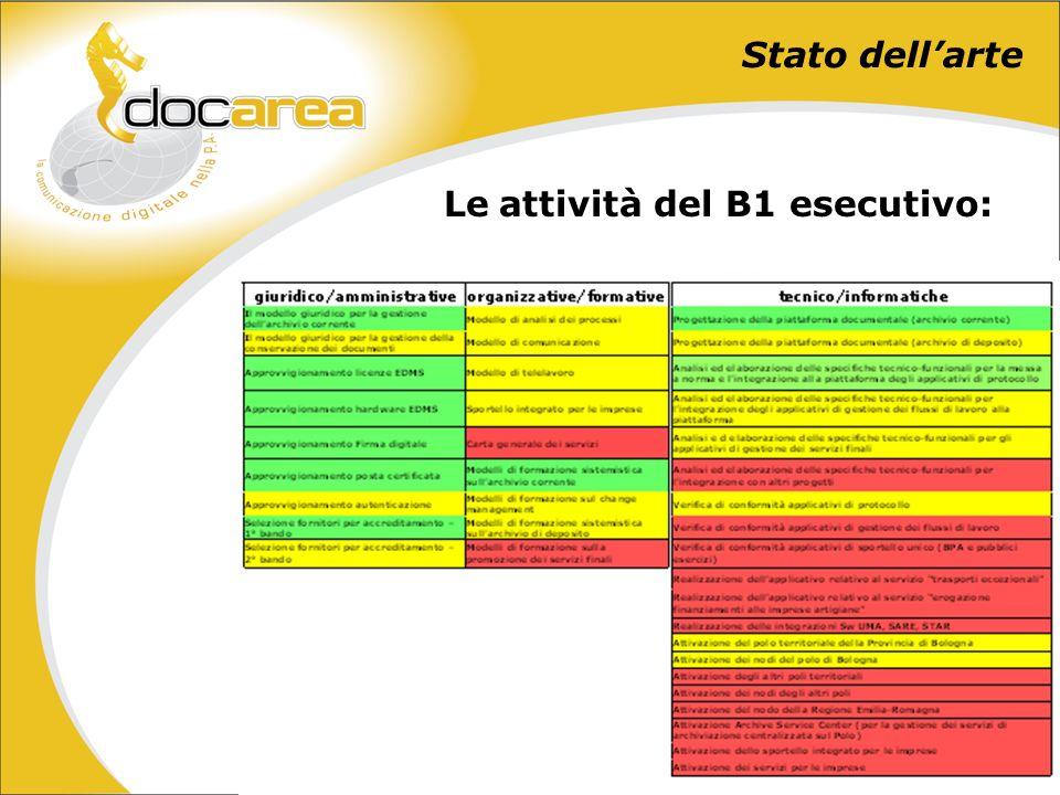 Stato dellarte Le attività del B1 esecutivo: