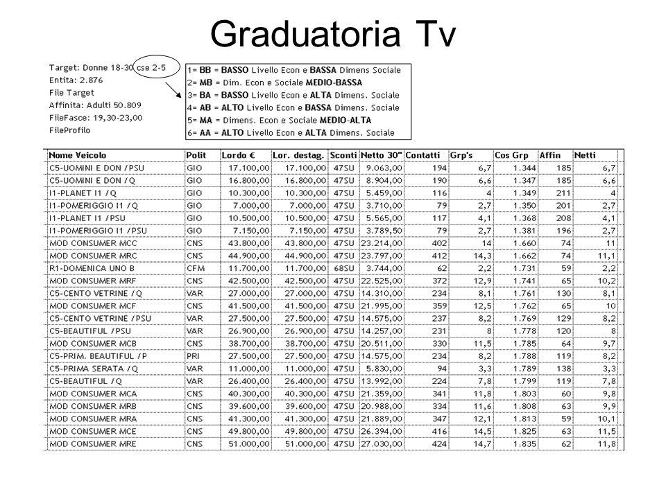 Graduatoria Tv