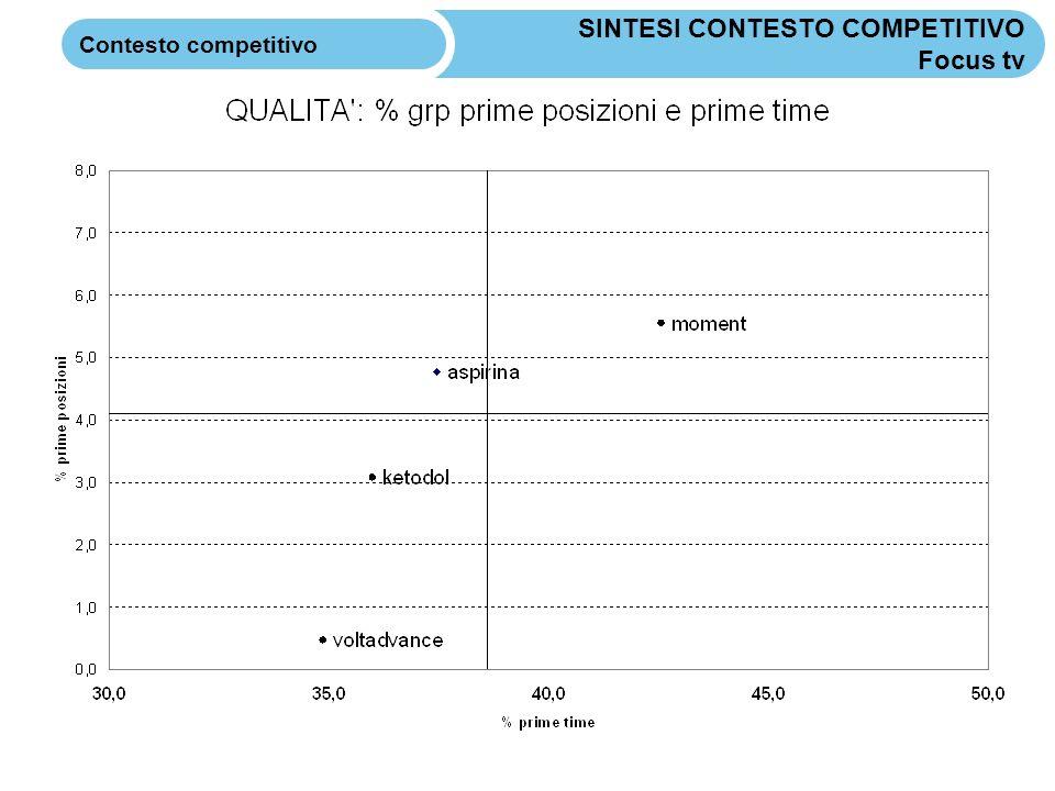 SINTESI CONTESTO COMPETITIVO Focus tv Contesto competitivo