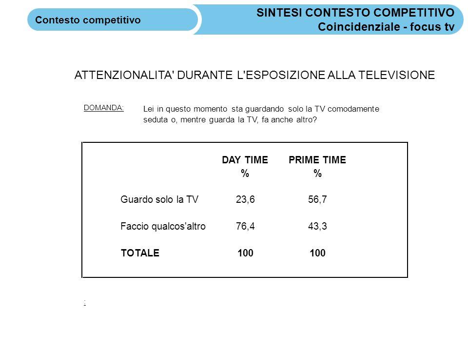 SINTESI CONTESTO COMPETITIVO Coincidenziale - focus tv Contesto competitivo ATTENZIONALITA DURANTE L ESPOSIZIONE ALLA TELEVISIONE DOMANDA: DAY TIMEPRIME TIME % Guardo solo la TV23,656,7 Faccio qualcos altro76,443,3 TOTALE100 : Lei in questo momento sta guardando solo la TV comodamente seduta o, mentre guarda la TV, fa anche altro?