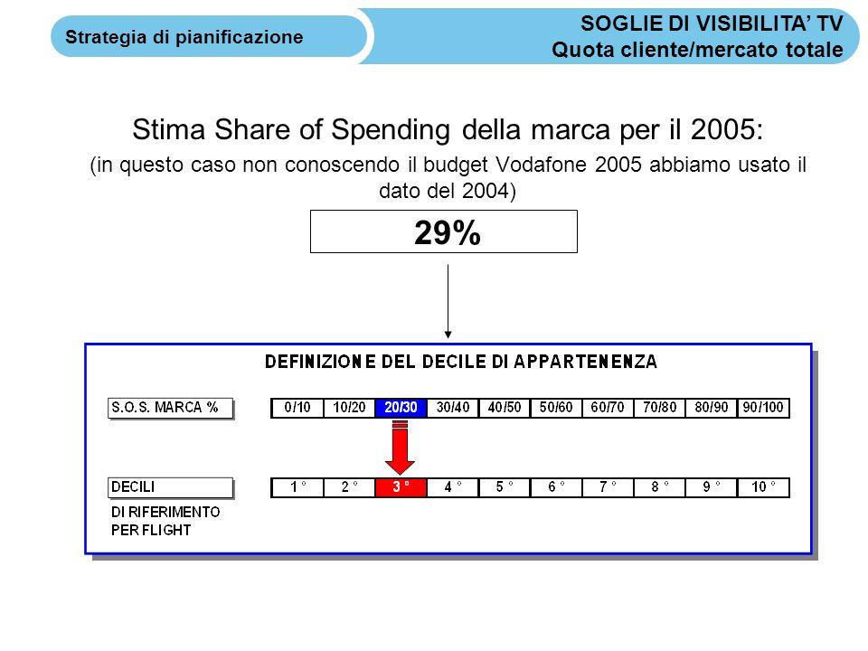 Stima Share of Spending della marca per il 2005: (in questo caso non conoscendo il budget Vodafone 2005 abbiamo usato il dato del 2004) 29% SOGLIE DI VISIBILITA TV Quota cliente/mercato totale Strategia di pianificazione