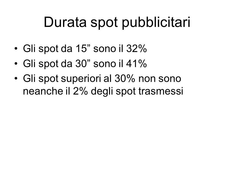Durata spot pubblicitari Gli spot da 15 sono il 32% Gli spot da 30 sono il 41% Gli spot superiori al 30% non sono neanche il 2% degli spot trasmessi