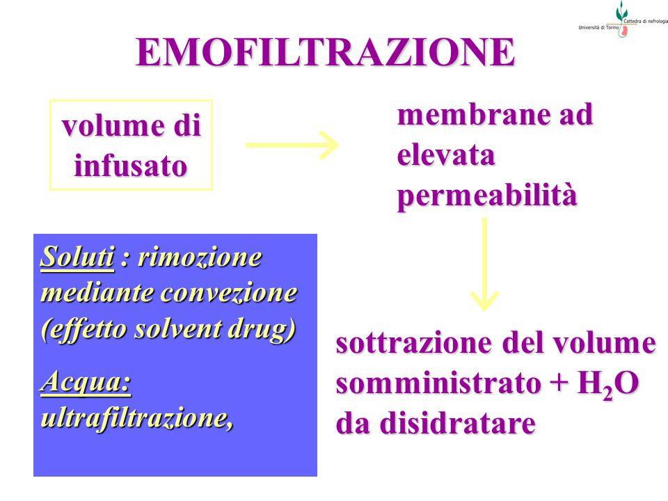 EMOFILTRAZIONE volume di infusato membrane ad elevata permeabilità sottrazione del volume somministrato + H 2 O da disidratare Soluti : rimozione medi