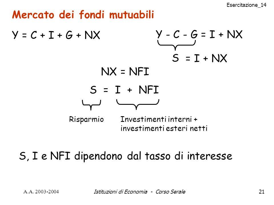 Esercitazione_14 A.A. 2003-2004Istituzioni di Economia - Corso Serale21 Mercato dei fondi mutuabili Y = C + I + G + NX Y - C - G = I + NX S = I + NX N