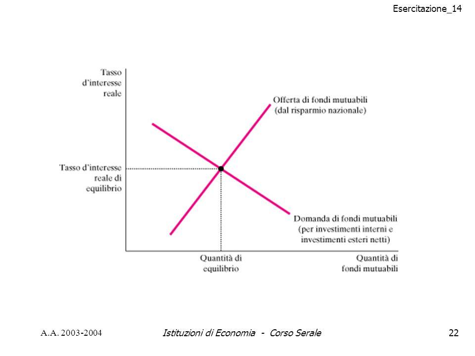 Esercitazione_14 A.A. 2003-2004Istituzioni di Economia - Corso Serale22