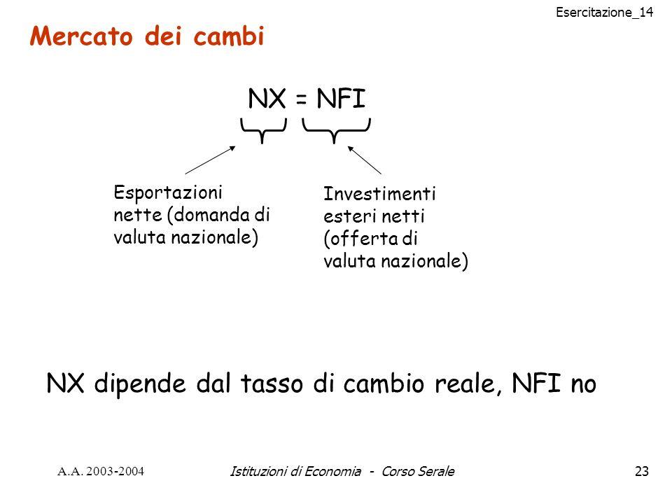 Esercitazione_14 A.A. 2003-2004Istituzioni di Economia - Corso Serale23 Mercato dei cambi NX = NFI Esportazioni nette (domanda di valuta nazionale) In