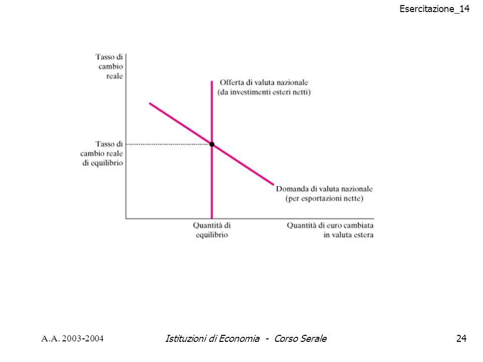 Esercitazione_14 A.A. 2003-2004Istituzioni di Economia - Corso Serale24